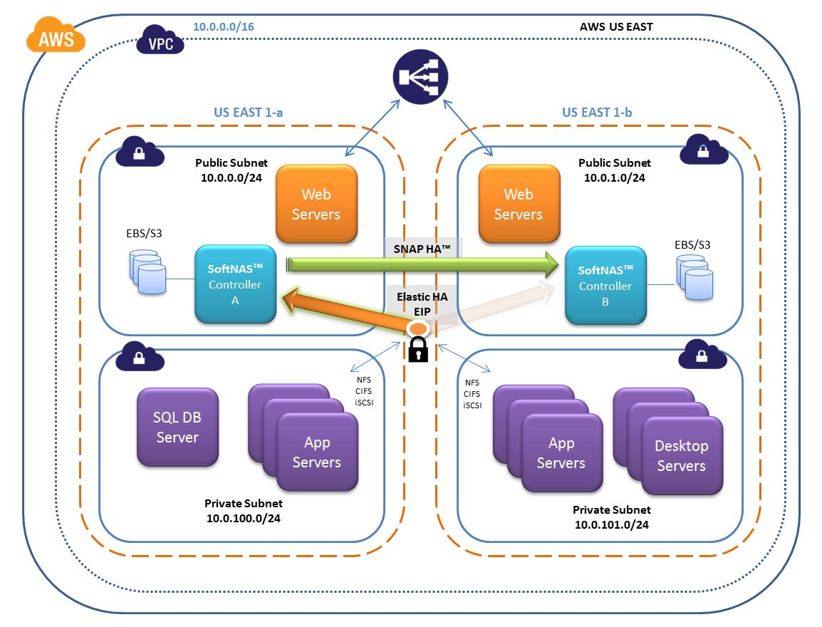 AWS VPC Architecture: Elastic IPs
