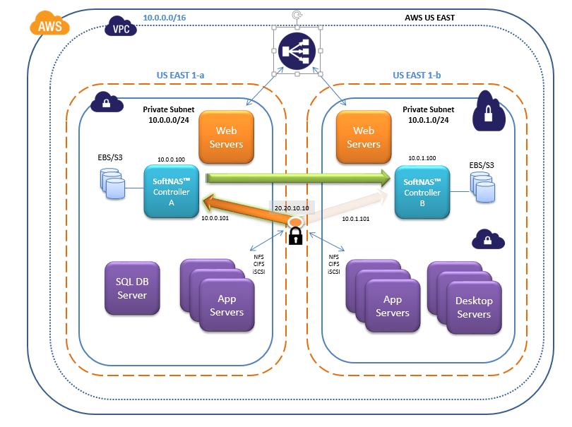 AWS VPC Architecture: Virtual IP
